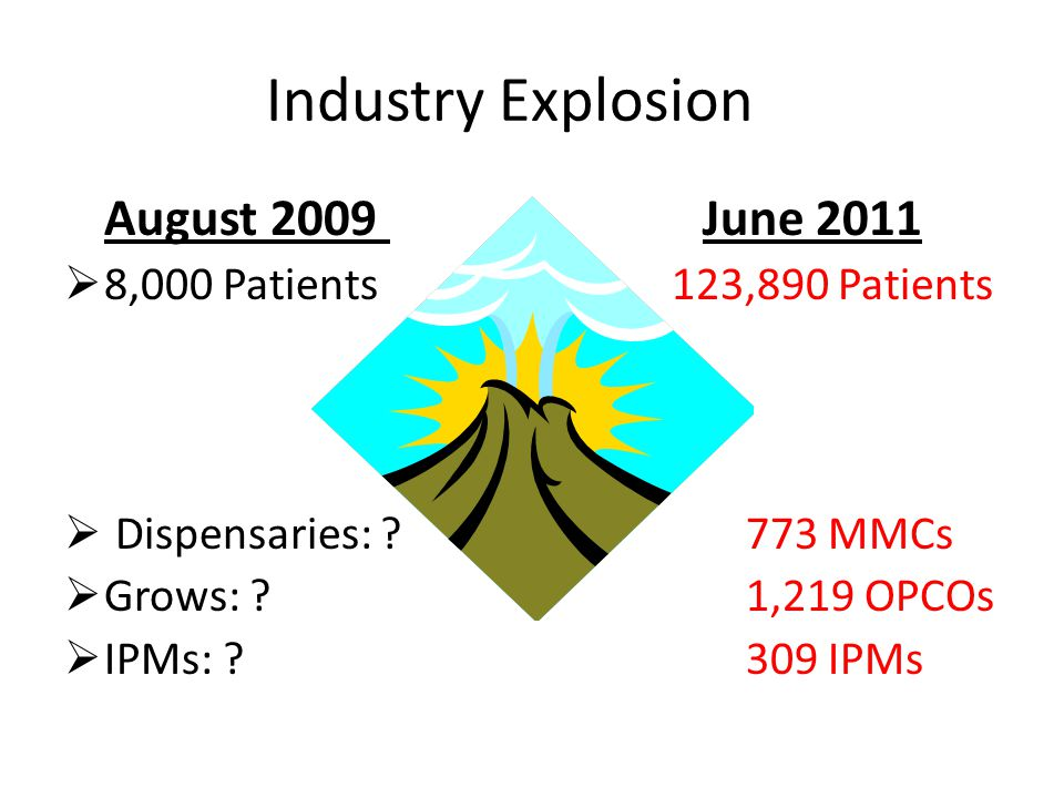 Industry Explosion August 2009 June 2011  8,000 Patients 123,890 Patients  Dispensaries: ? 773 MMCs  Grows: ? 1,219 OPCOs  IPMs: ? 309 IPMs