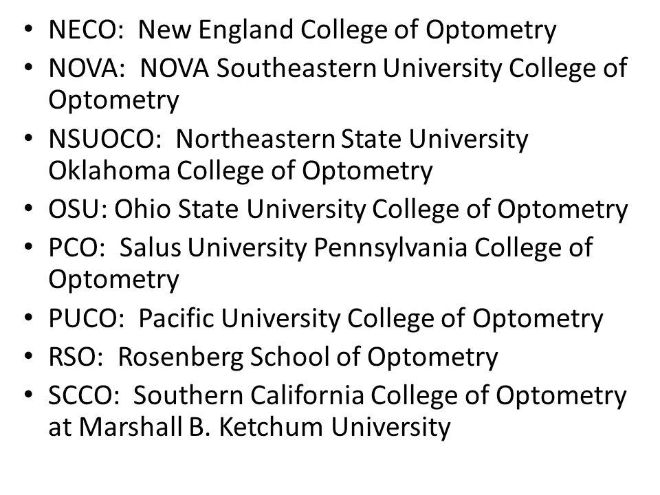 NECO: New England College of Optometry NOVA: NOVA Southeastern University College of Optometry NSUOCO: Northeastern State University Oklahoma College of Optometry OSU: Ohio State University College of Optometry PCO: Salus University Pennsylvania College of Optometry PUCO: Pacific University College of Optometry RSO: Rosenberg School of Optometry SCCO: Southern California College of Optometry at Marshall B.