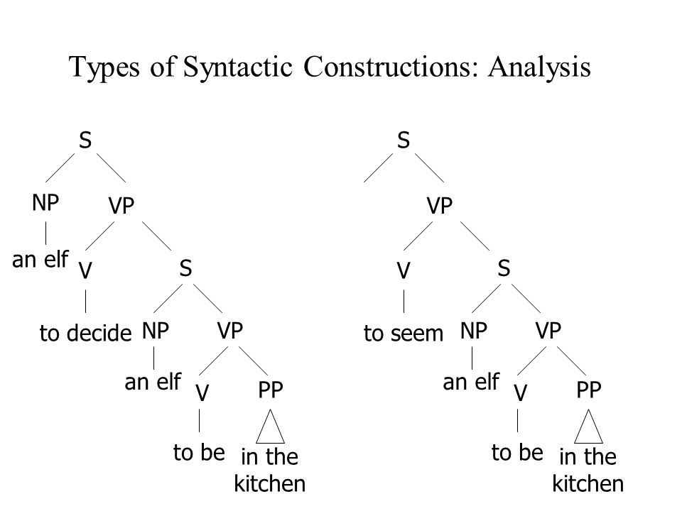Types of Syntactic Constructions: Analysis an elf S NP VP V to decide S NPVP V to be PP in the kitchen S VP V to seem S NPVP V to be PP in the kitchen an elf