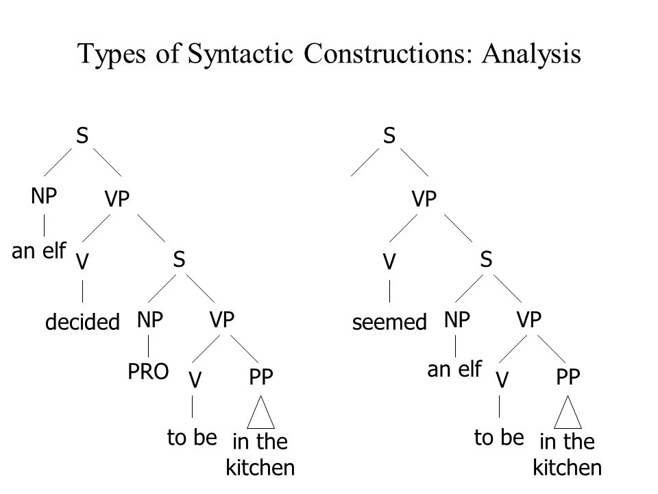 Types of Syntactic Constructions: Analysis an elf S NP VP V decided S NP PRO VP V to be PP in the kitchen S VP V seemed S NPVP V to be PP in the kitchen an elf