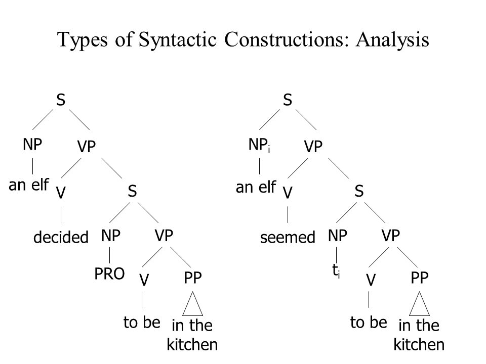 Types of Syntactic Constructions: Analysis an elf S NP VP V decided S NP PRO VP V to be PP in the kitchen S NP i VP V seemed S NPVP V to be PP in the kitchen an elf titi