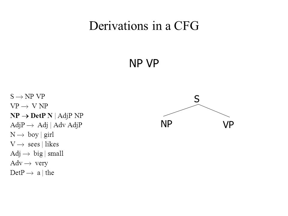 Derivations in a CFG S  NP VP VP  V NP NP  DetP N | AdjP NP AdjP  Adj | Adv AdjP N  boy | girl V  sees | likes Adj  big | small Adv  very DetP  a | the NP VP NP S VP