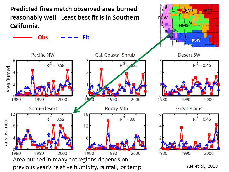 Predicted fires match observed area burned reasonably well. Least best fit is in Southern California. ObsFit Area burned in many ecoregions depends on