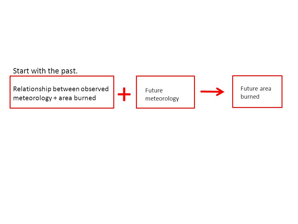 Relationship between observed meteorology + area burned + Future meteorology Future area burned Start with the past.