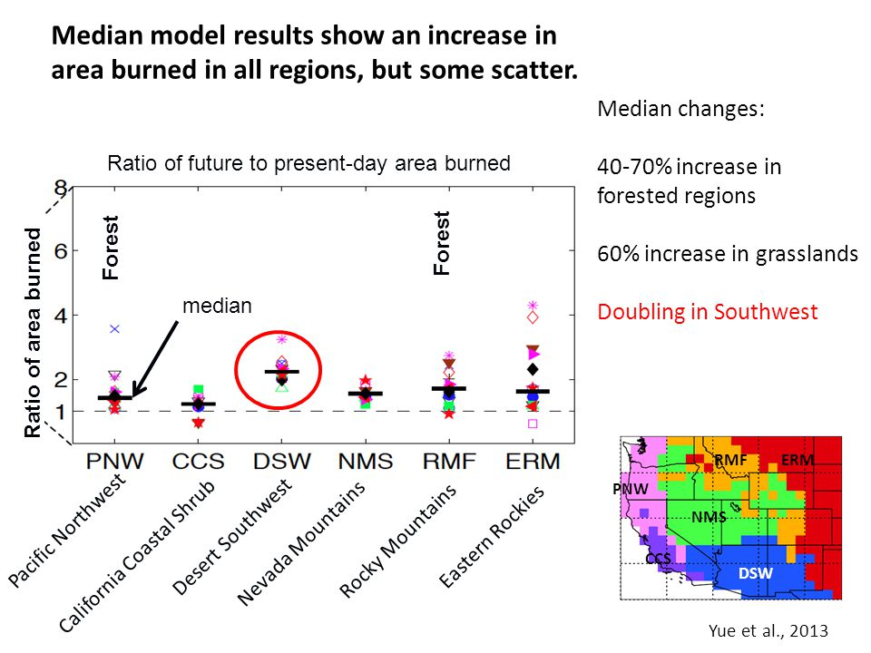 Median model results show an increase in area burned in all regions, but some scatter. Yue et al., 2013 CCS PNW NMS DSW RMF ERM California Coastal Shr