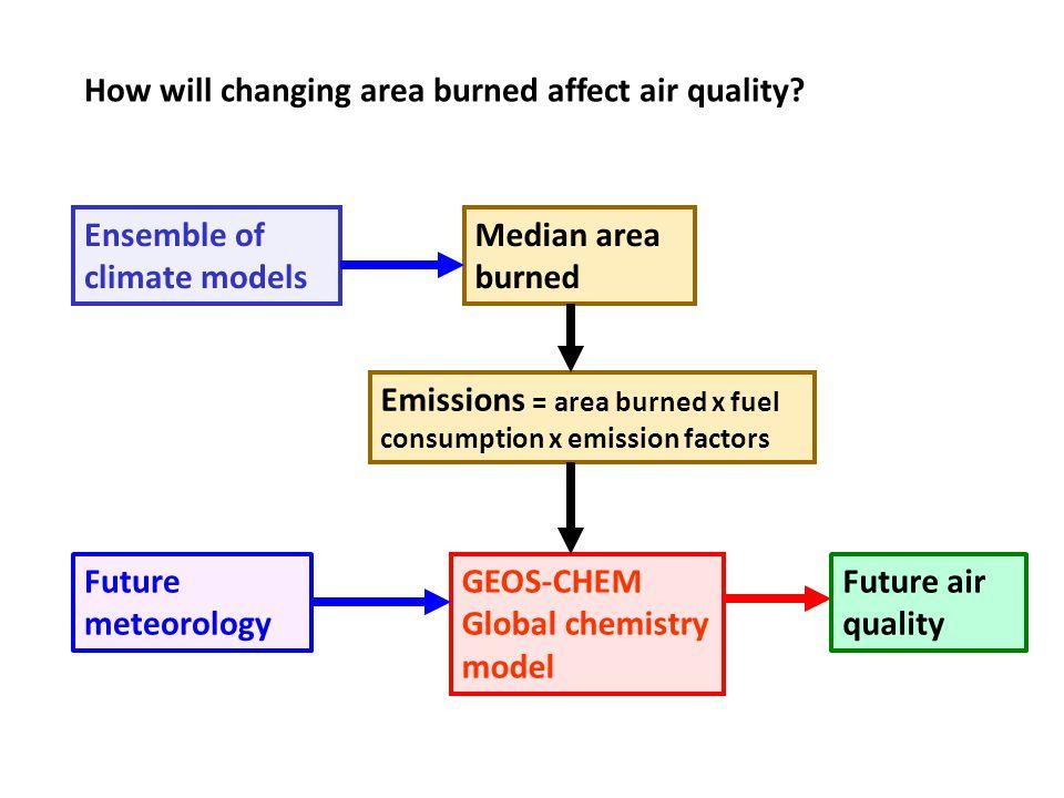 GEOS-CHEM Global chemistry model Ensemble of climate models Median area burned Emissions = area burned x fuel consumption x emission factors How will
