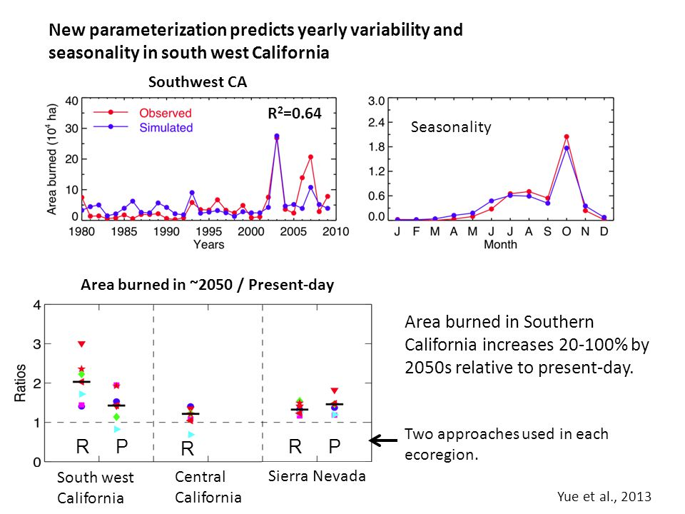 New parameterization predicts yearly variability and seasonality in south west California Area burned in Southern California increases 20-100% by 2050