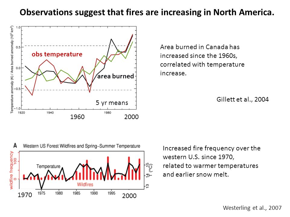 Gillett et al., 2004 Area burned in Canada has increased since the 1960s, correlated with temperature increase. Westerling et al., 2007 Increased fire
