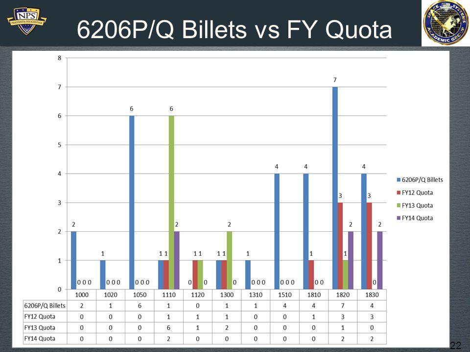 22 6206P/Q Billets vs FY Quota