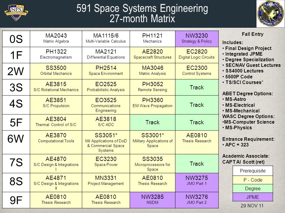 0S MA2043 Matrix Algebra MA1115/6 Multi-Variable Calculus PH1121 Mechanics NW3230 Strategy & Policy 1F PH1322 Electromagnetism MA2121 Differential Equations AE2820 Spacecraft Structures EC2820 Digital Logic Circuits 2W SS3500 Orbital Mechanics PH2514 Space Environment MA3046 Matrix Analysis EC2300 Control Systems 3S AE3815 S/C Rotational Mechanics EO2525 Probabilistic Analysis PH3052 Remote Sensing Track 4S AE3851 S/C Propulsion EO3525 Communications Engineering PH3360 EM Wave Propagation Track 5F AE3804 Thermal Control of S/C AE3818 S/C ADC Track 6W AE3870 Computational Tools SS3051* Mil Applications of DoD & Commercial Space Systems SS3001* Military Applications of Space AE0810 Thesis Research 7S AE4870 S/C Design & Integrations I EC3230 Space Power SS3035 Microprocessors for Space Track 8S AE4871 S/C Design & Integrations II MN3331 Project Management AE0810 Thesis Research NW3275 JMO Part 1 9F AE0810 Thesis Research AE0810 Thesis Research NW3285 NSDM NW3276 JMO Part 2 Prerequisite P - Code Degree JPME Fall Entry Includes: Final Design Project Integrated JPME Degree Specialization SECNAV Guest Lectures SS4000 Lectures 5500P Code TS/SCI Courses* ABET Degree Options: MS-Astro MS-Electrical MS-Mechanical WASC Degree Options: MS-Computer Science MS-Physics Entrance Requirement: APC = 323 Academic Associate: CAPT Al Scott (ret) 591 Space Systems Engineering 27-month Matrix 29 NOV 11