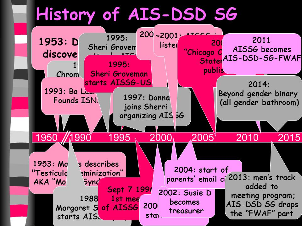 History of AIS-DSD SG 1950 1990 1995 2000 2005 2010 2015 1953: DNA discovered 1953: Morris describes Testicular Feminization AKA Morris Syndrome 1959 Chromosomes discovered 1988: Margaret Simmonds starts AISSG (UK) Sept 7 1996: 1st meeting of AISSG in NYC 1993: Bo Laurent Founds ISNA 1995: Sheri Groveman attends AISSG meetings in UK 1995: Sheri Groveman starts AISSG-USA 2000: Arlene Baratz attends her 1 st meeting 1997: Donna L joins Sherri in organizing AISSG 2006 Teen track added to meeting program 2000: 501(c)(3) status achieved 2002: Susie D becomes treasurer 2004: start of parents' email circle ~2001: AISSG listerv begins 2006 Chicago Consensus Statement published 2011 AISSG becomes AIS-DSD-SG-FWAF 2014: Beyond gender binary (all gender bathroom) 2013: men's track added to meeting program; AIS-DSD SG drops the FWAF part