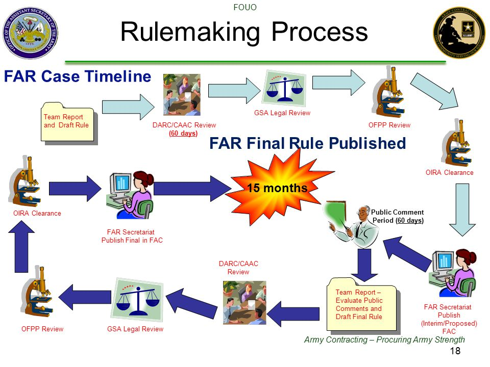 Army Contracting – Procuring Army Strength FOUO Rulemaking Process DFARS Committees GSA Legal Review OFPP Review Public Comment Period (60 days) Team