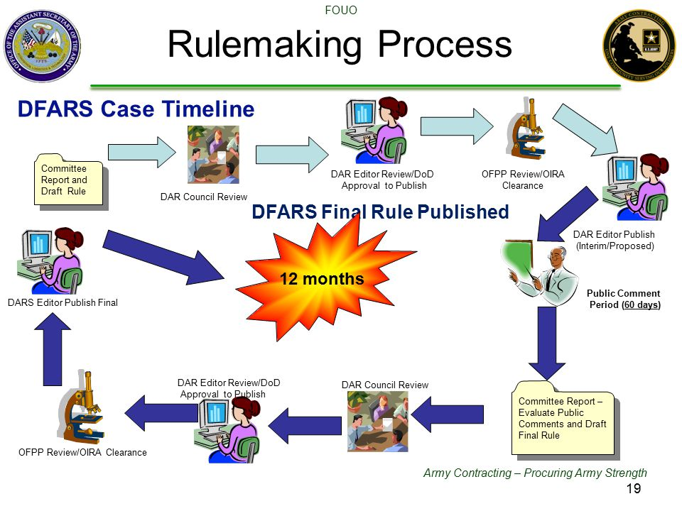 Army Contracting – Procuring Army Strength FOUO Rulemaking Process DAR Council Review DAR Editor Review/DoD Approval to Publish OFPP Review/OIRA Clearance Public Comment Period (60 days) Committee Report – Evaluate Public Comments and Draft Final Rule DAR Council Review DAR Editor Review/DoD Approval to Publish OFPP Review/OIRA Clearance DARS Editor Publish Final DFARS Final Rule Published DAR Editor Publish (Interim/Proposed) 12 months DFARS Case Timeline Committee Report and Draft Rule 19