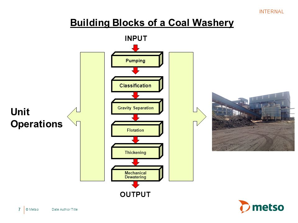 © Metso Date Author Title INTERNAL 7 Pumping Classification Gravity Separation Flotation Thickening Mechanical Dewatering INPUT OUTPUT Unit Operations Building Blocks of a Coal Washery