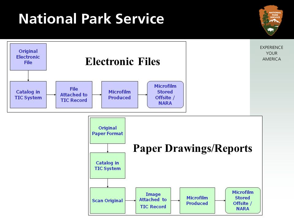Electronic Files Paper Drawings/Reports