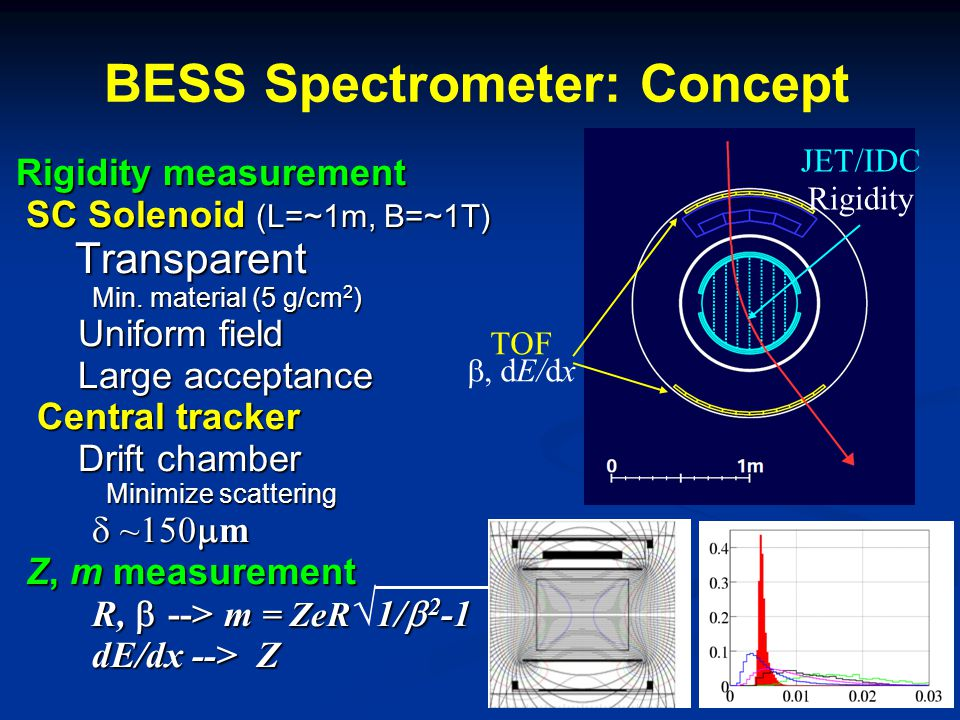 BESS Spectrometer: Concept Rigidity measurement SC Solenoid (L=~1m, B=~1T) SC Solenoid (L=~1m, B=~1T) Transparent Transparent Min.