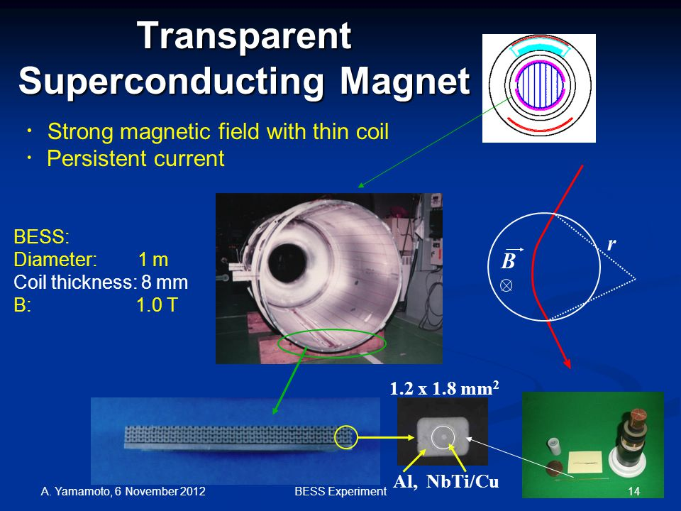 Transparent Superconducting Magnet BESS: Diameter: 1 m Coil thickness: 8 mm B: 1.0 T Al, NbTi/Cu 1.2 x 1.8 mm 2 r B ・ Strong magnetic field with thin coil ・ Persistent current A.