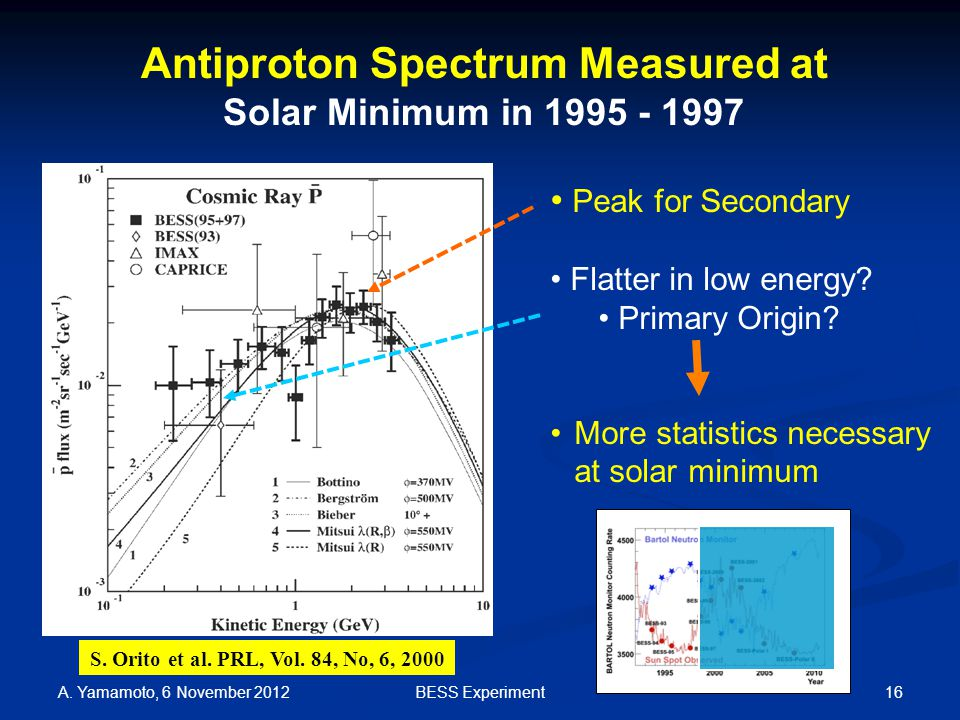 16 Antiproton Spectrum Measured at Solar Minimum in 1995 - 1997 Peak for Secondary Flatter in low energy.
