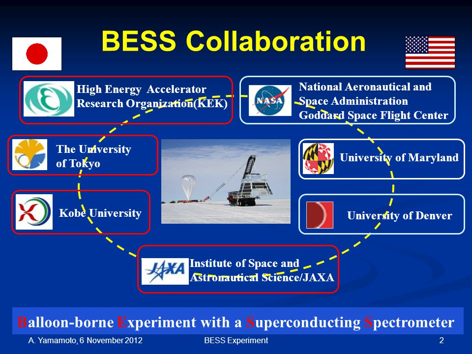 2 BESS Collaboration The University of Tokyo High Energy Accelerator Research Organization(KEK) University of Maryland Kobe University Institute of Space and Astronautical Science/JAXA National Aeronautical and Space Administration Goddard Space Flight Center University of Denver BESS Collaboration Balloon-borne Experiment with a Superconducting Spectrometer A.