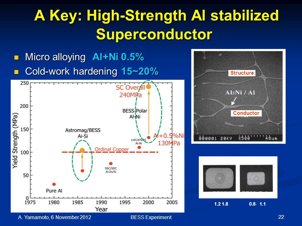 A Key: High-Strength Al stabilized Superconductor A Key: High-Strength Al stabilized Superconductor Micro alloying Al+Ni 0.5% Micro alloying Al+Ni 0.5% Cold-work hardening 15~20% Cold-work hardening 15~20% 22 BESSBESS–Polar 1.2 1.8 0.8  1.1 Structure Conductor A.