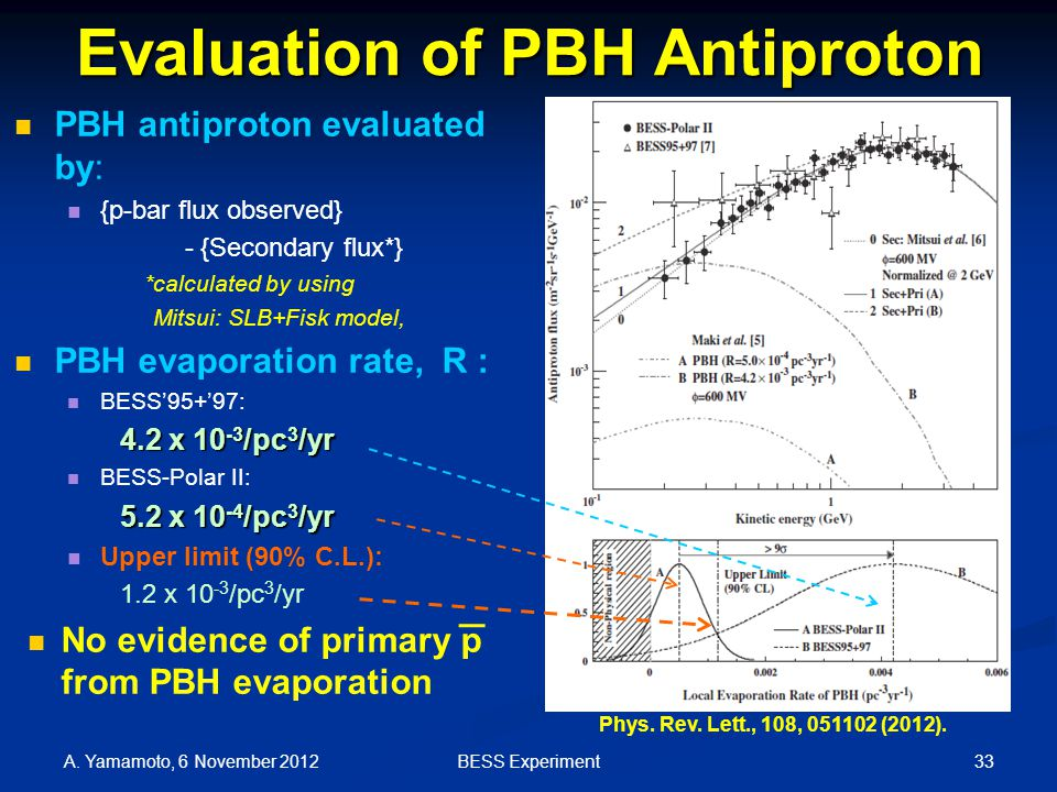 Evaluation of PBH Antiproton PBH antiproton evaluated by: {p-bar flux observed} - {Secondary flux*} *calculated by using Mitsui: SLB+Fisk model, PBH evaporation rate, R : BESS'95+'97: 4.2 x 10 -3 /pc 3 /yr BESS-Polar II: 5.2 x 10 -4 /pc 3 /yr Upper limit (90% C.L.): 1.2 x 10 -3 /pc 3 /yr No evidence of primary p from PBH evaporation A.