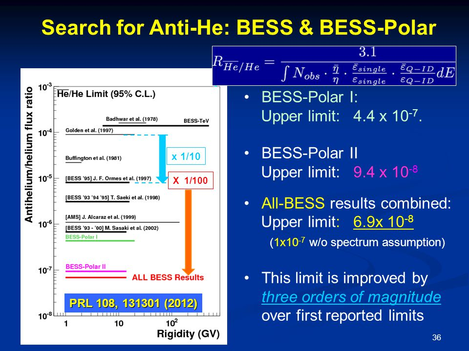 Search for Anti-He: BESS & BESS-Polar BESS-Polar I: Upper limit: 4.4 x 10 -7.