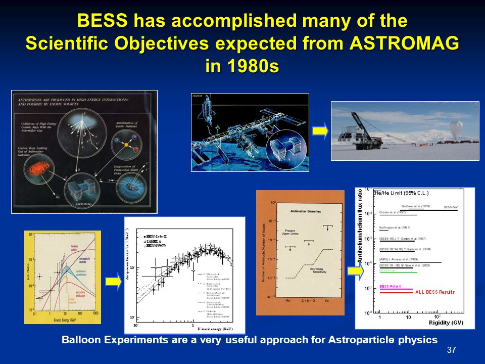 37 BESS has accomplished many of the Scientific Objectives expected from ASTROMAG in 1980s Balloon Experiments are a very useful approach for Astroparticle physics