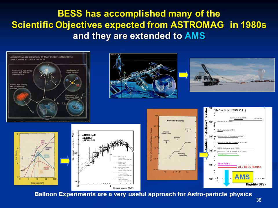 38 BESS has accomplished many of the Scientific Objectives expected from ASTROMAG in 1980s and they are extended to AMS Balloon Experiments are a very useful approach for Astro-particle physics AMS