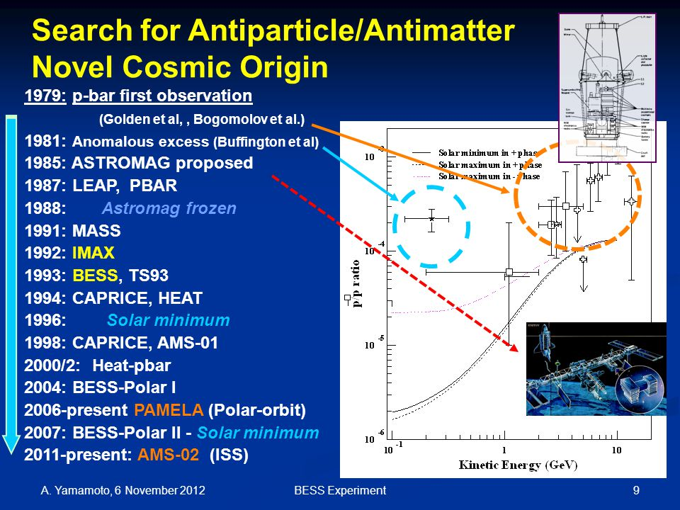 Search for Antiparticle/Antimatter Novel Cosmic Origin A.