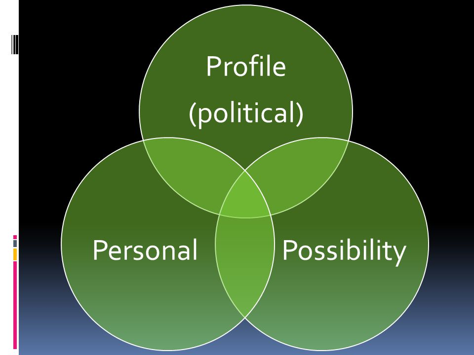 Profile (political) PossibilityPersonal