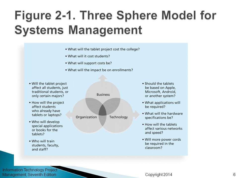 Copyright 2014 Information Technology Project Management, Seventh Edition6