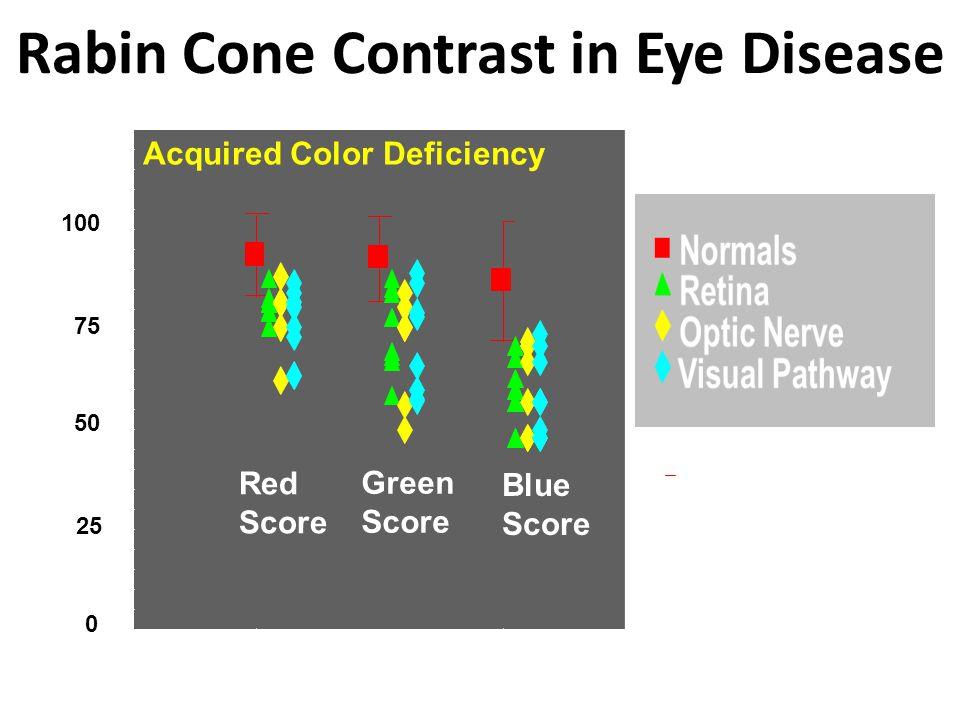 Rabin Cone Contrast in Eye Disease Red Score Green Score Blue Score