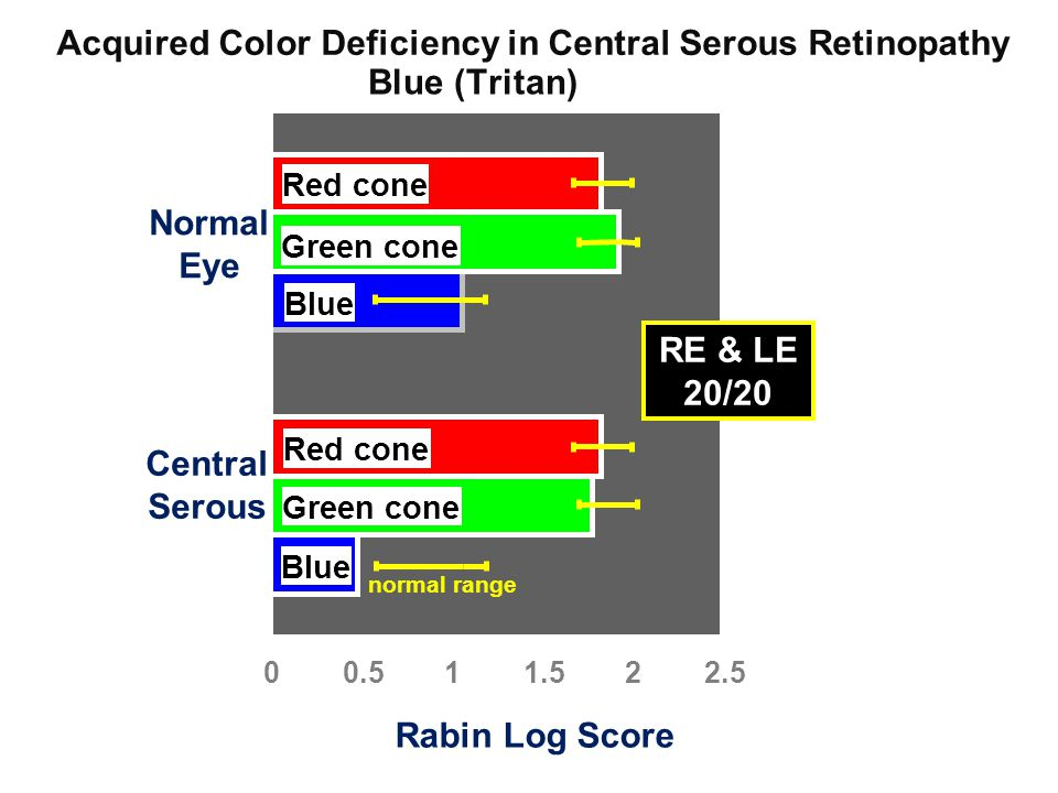 00.511.522.5 Central Serous Normal Eye Rabin Log Score Acquired Color Deficiency in Central Serous Retinopathy normal range Red cone Green cone Blue R