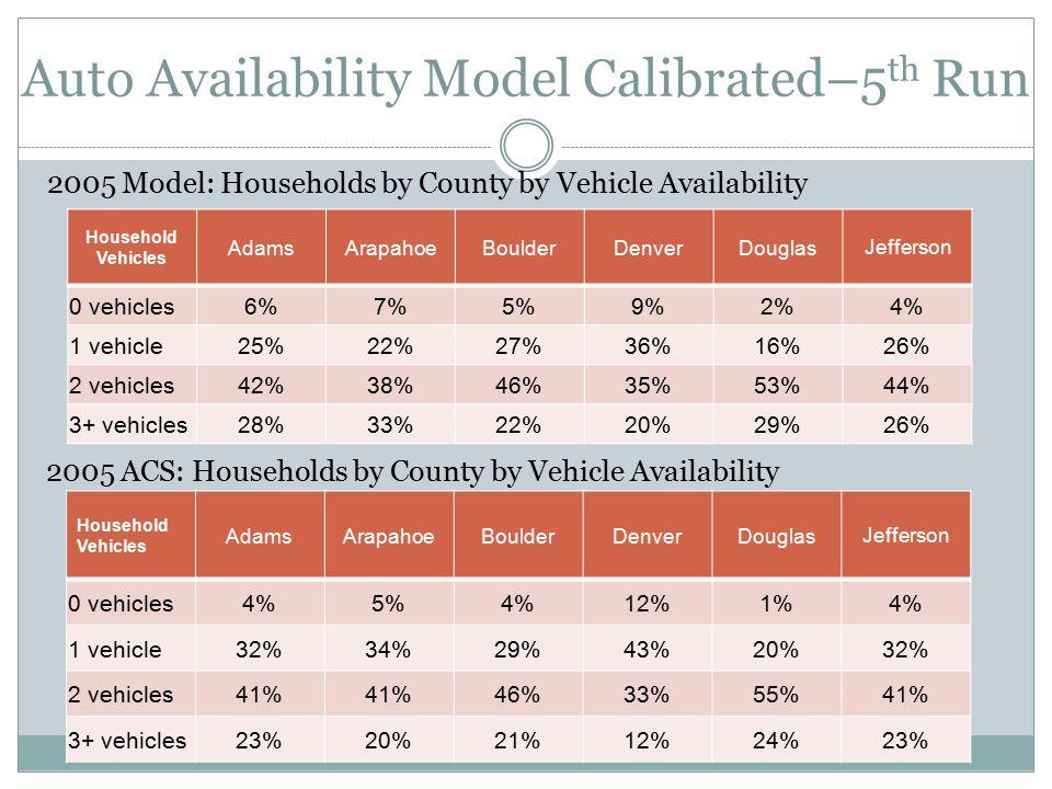Auto Availability Model Calibrated–5 th Run Household Vehicles AdamsArapahoeBoulderDenverDouglas Jefferson 0 vehicles6%7%5%9%2%4% 1 vehicle25%22%27%36%16%26% 2 vehicles42%38%46%35%53%44% 3+ vehicles28%33%22%20%29%26% Household Vehicles AdamsArapahoeBoulderDenverDouglas Jefferson 0 vehicles4%5%4%12%1%4% 1 vehicle32%34%29%43%20%32% 2 vehicles41% 46%33%55%41% 3+ vehicles23%20%21%12%24%23% 2005 Model: Households by County by Vehicle Availability 2005 ACS: Households by County by Vehicle Availability