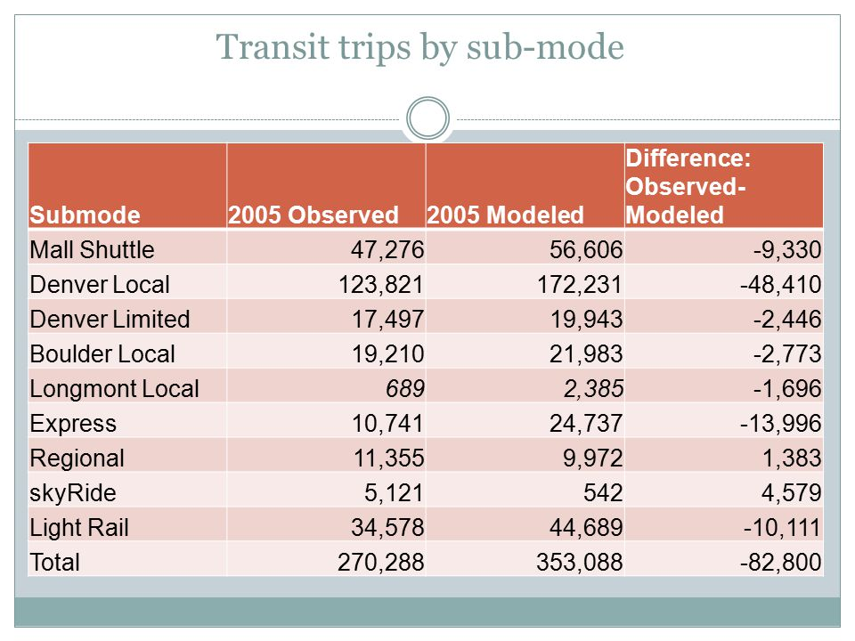 Transit trips by sub-mode Submode2005 Observed2005 Modeled Difference: Observed- Modeled Mall Shuttle47,27656,606-9,330 Denver Local123,821172,231-48,