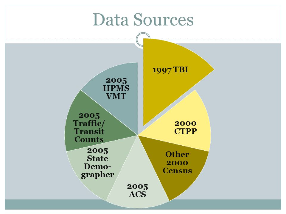 Data Sources 1997 TBI 2000 CTPP Other 2000 Census 2005 ACS 2005 State Demo- grapher 2005 Traffic/ Transit Counts 2005 HPMS VMT