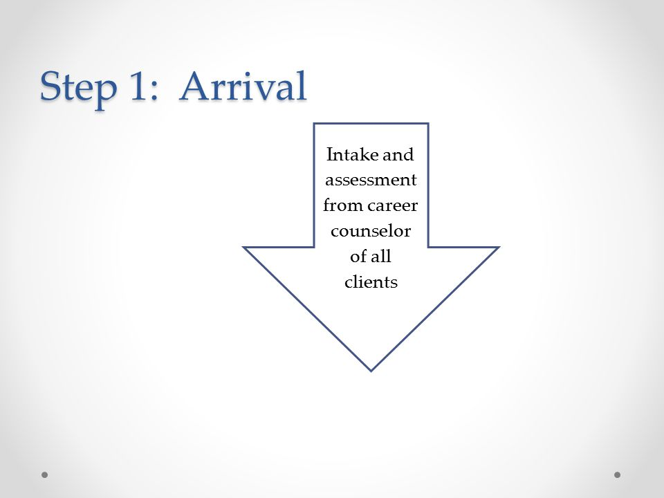Step 1: Arrival Intake and assessment from career counselor of all clients