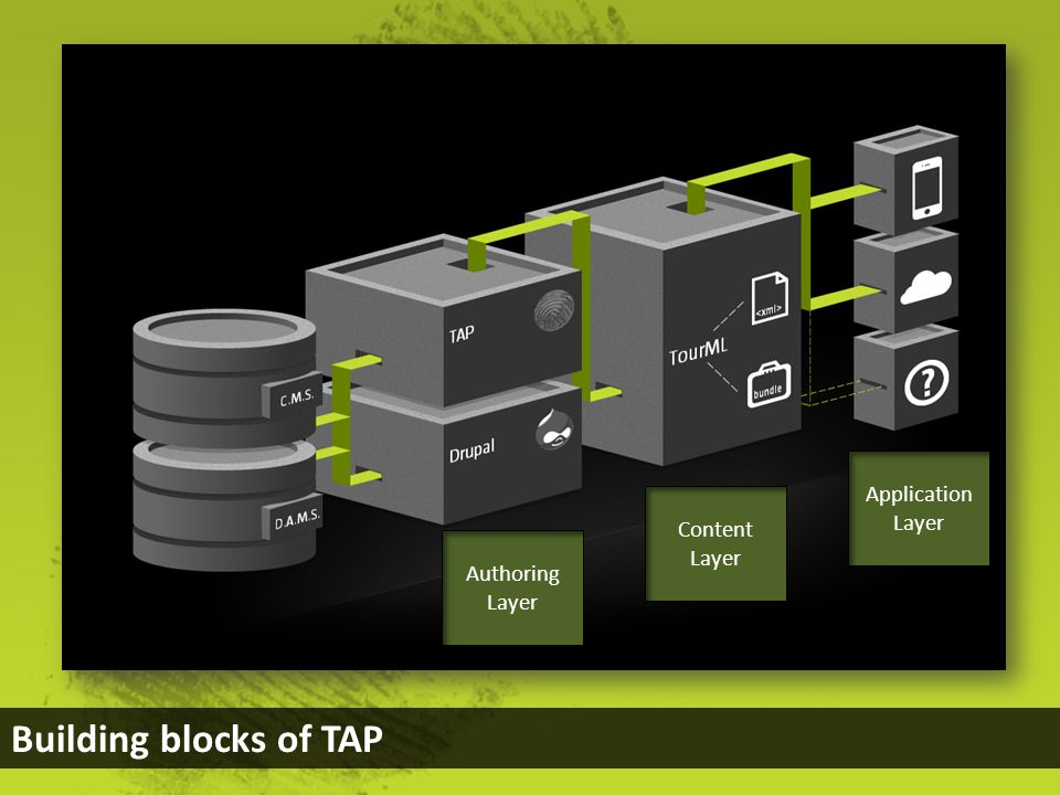 Building blocks of TAP Authoring Layer Content Layer Application Layer