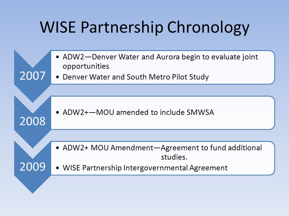 WISE Partnership Chronology 2007 ADW2—Denver Water and Aurora begin to evaluate joint opportunities Denver Water and South Metro Pilot Study 2008 ADW2+—MOU amended to include SMWSA 2009 ADW2+ MOU Amendment—Agreement to fund additional studies.