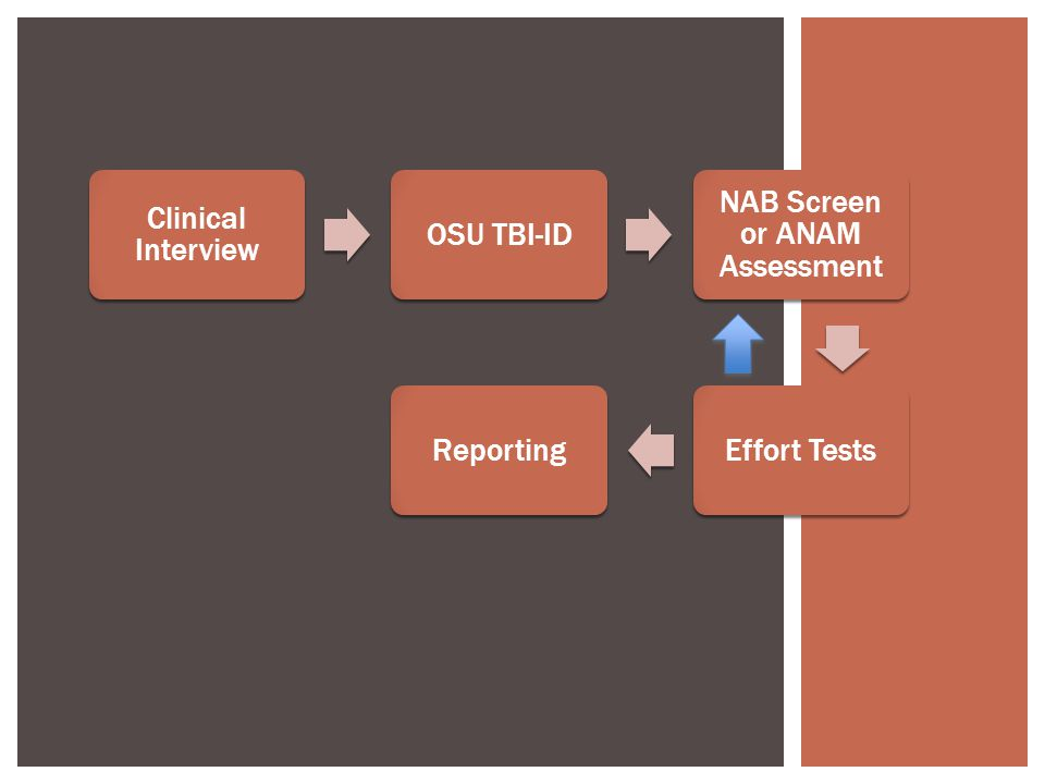 Clinical Interview OSU TBI-ID NAB Screen or ANAM Assessment Effort TestsReporting