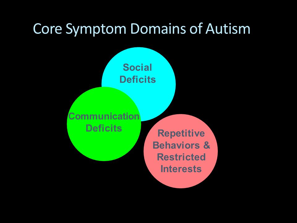 Core Symptom Domains of Autism Social Deficits Repetitive Behaviors & Restricted Interests Communication Deficits
