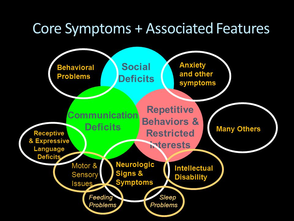 Core Symptoms + Associated Features Social Deficits Repetitive Behaviors & Restricted Interests Communication Deficits Receptive & Expressive Language
