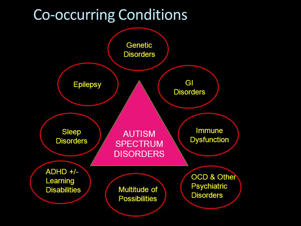 Co-occurring Conditions Sleep Disorders AUTISM SPECTRUM DISORDERS ADHD +/- Learning Disabilities Epilepsy OCD & Other Psychiatric Disorders GI Disorde