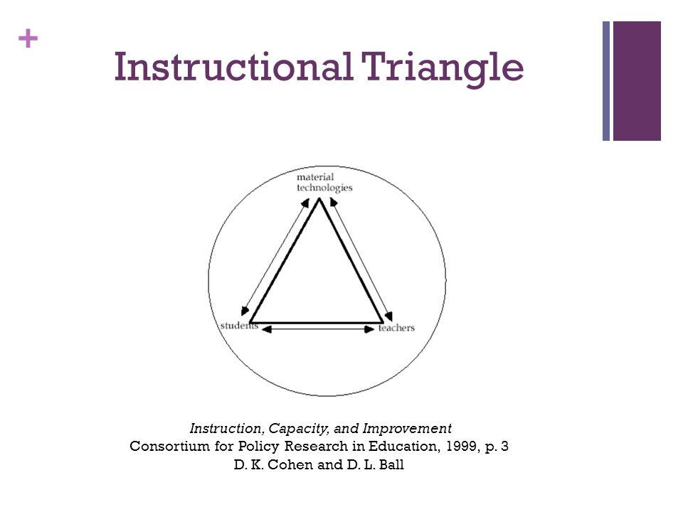 + Instructional Triangle Instruction, Capacity, and Improvement Consortium for Policy Research in Education, 1999, p.