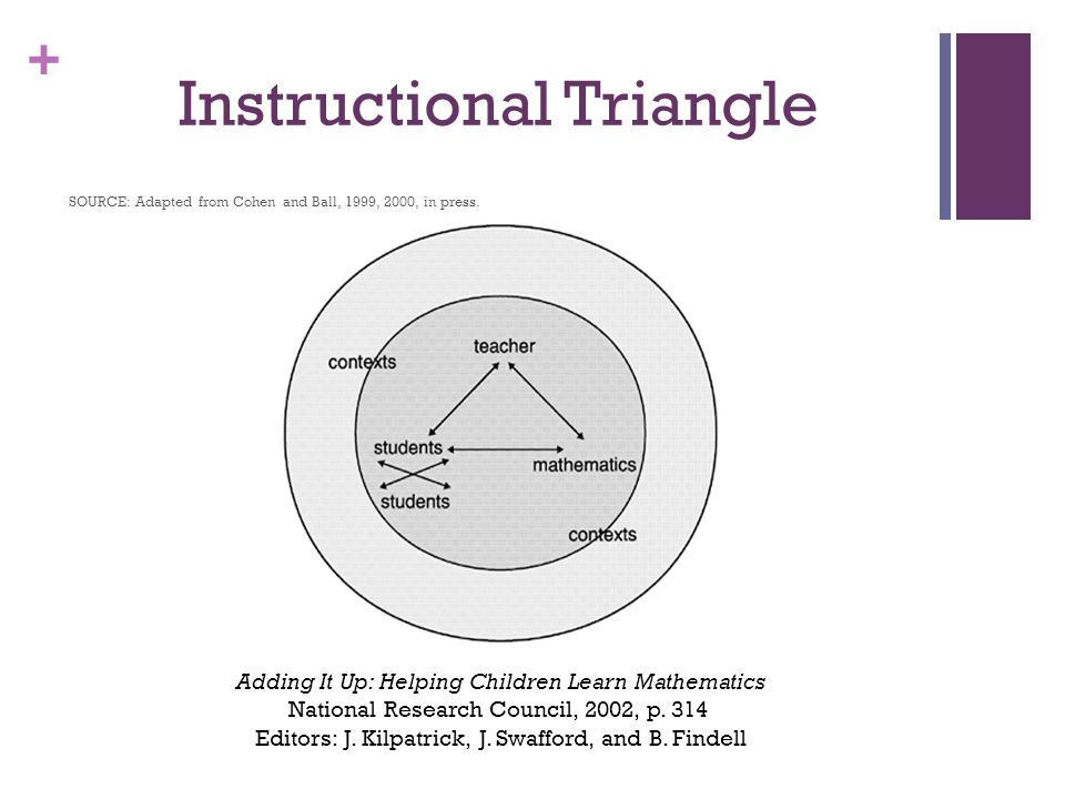 + Instructional Triangle SOURCE: Adapted from Cohen and Ball, 1999, 2000, in press.