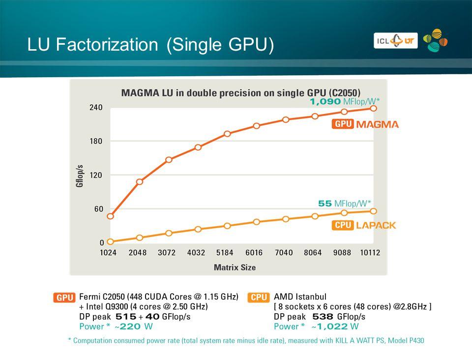 LU Factorization (Single GPU)
