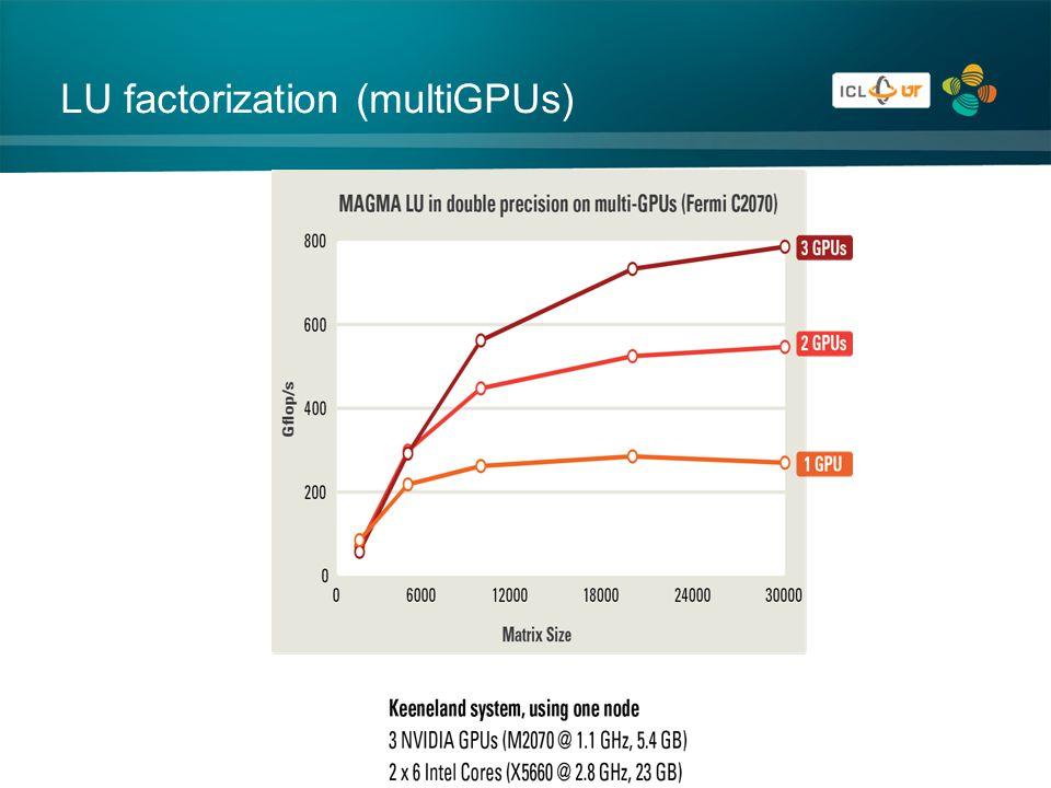LU factorization (multiGPUs)