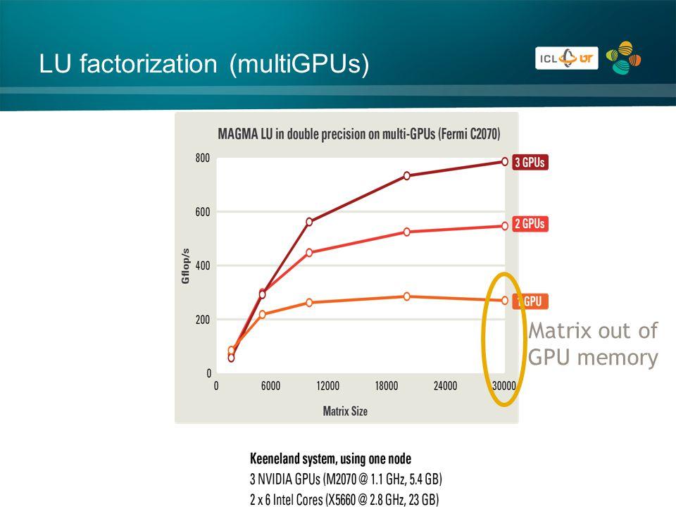Matrix out of GPU memory