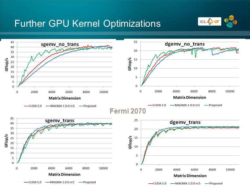 Further GPU Kernel Optimizations Fermi 2070