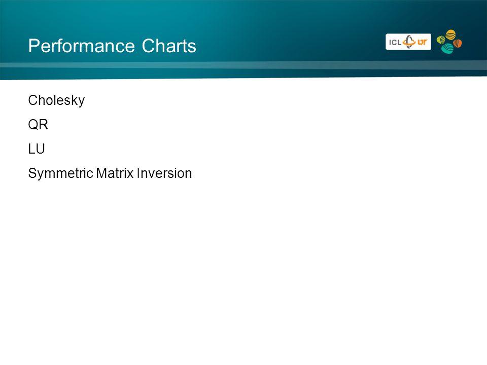 Performance Charts Cholesky QR LU Symmetric Matrix Inversion